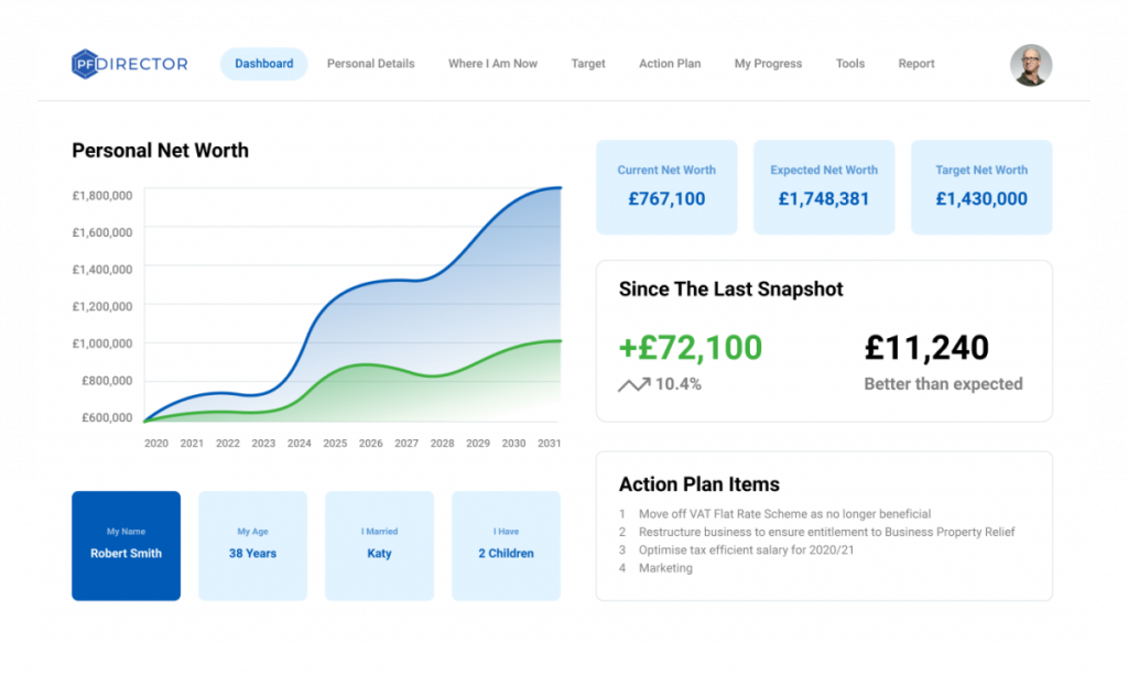 A mock up of the PF Director client dashboard